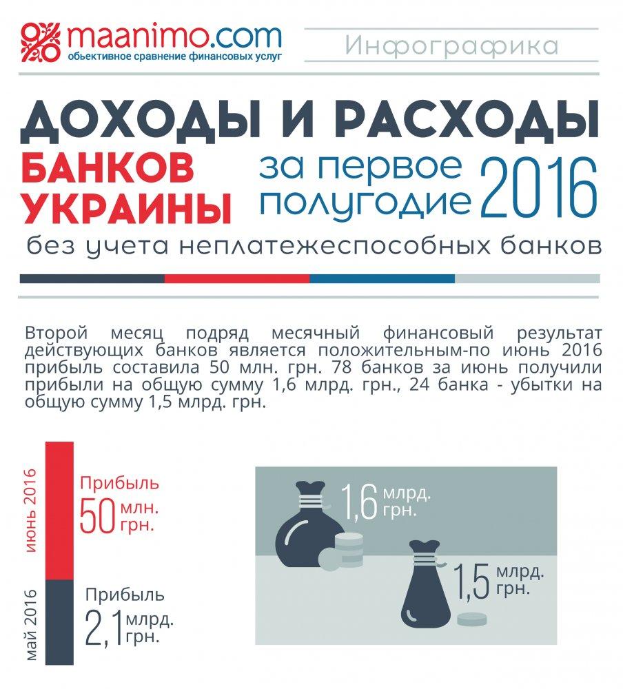 Доходы и расходы Банков украины Инфогрфика 1