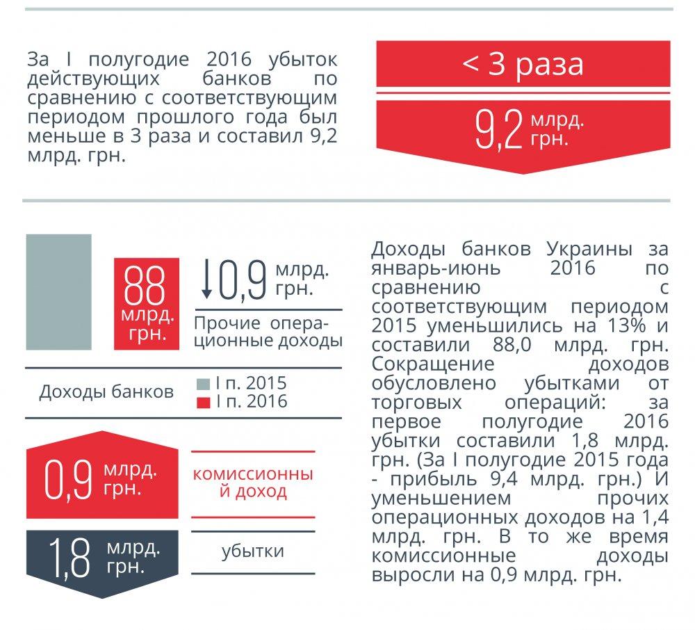 Доходы и расходы Банков украины Инфогрфика 3