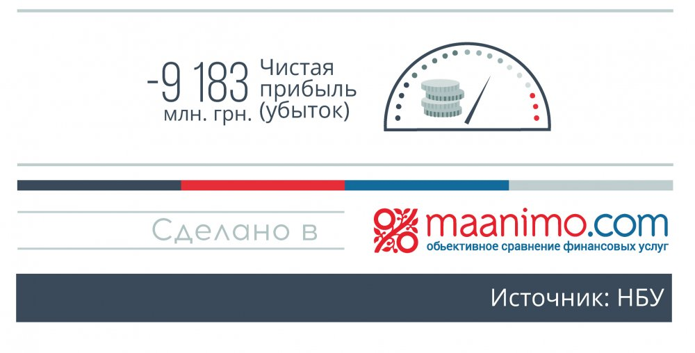 Доходы и расходы Банков украины Инфогрфика 7