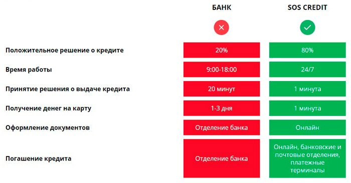Микрозайм на карту без процентов microzaim24 ru
