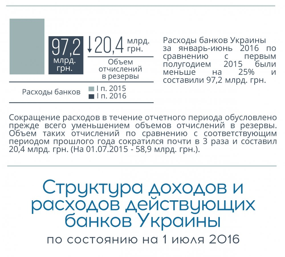 Доходы и расходы Банков украины Инфогрфика 4