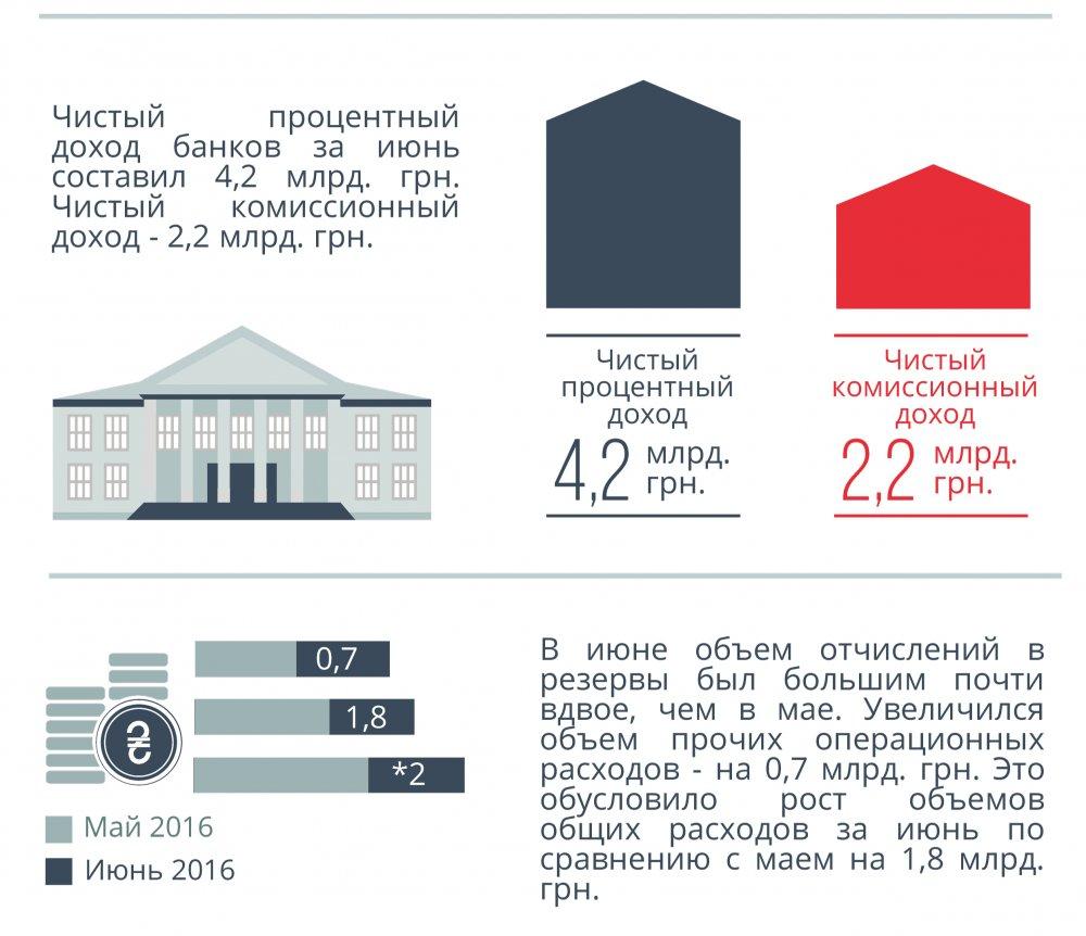 Доходы и расходы Банков украины Инфогрфика 2