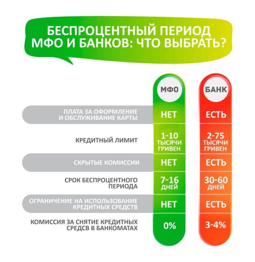 Основные преимущества кредитования в микрофинансовых организациях