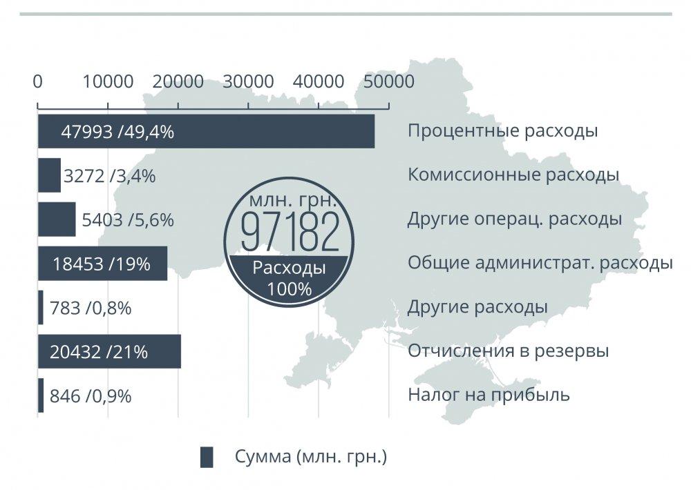 Доходы и расходы Банков украины Инфогрфика 6