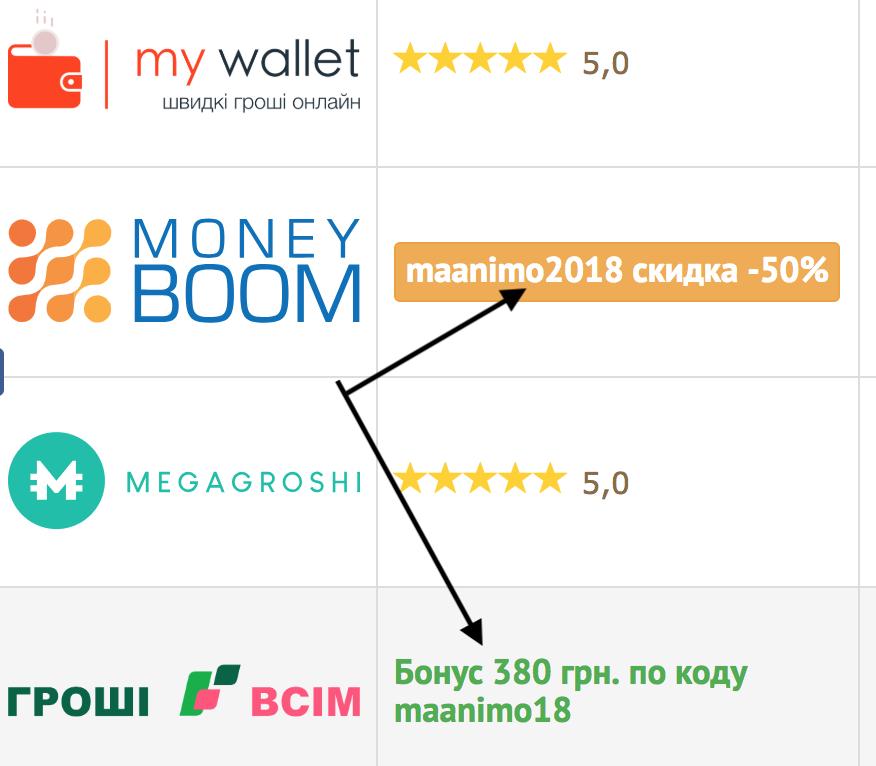 Кредит онлайн на карту круглосуточно и без отказа   Украина 40722f39e24