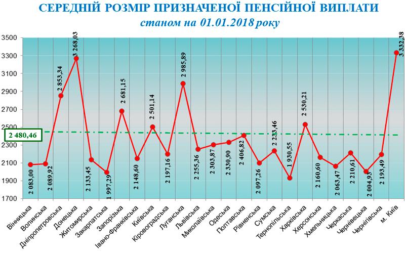 Минимальная пенсия в украине 2009 калькулятор для расчета пенсий мвд