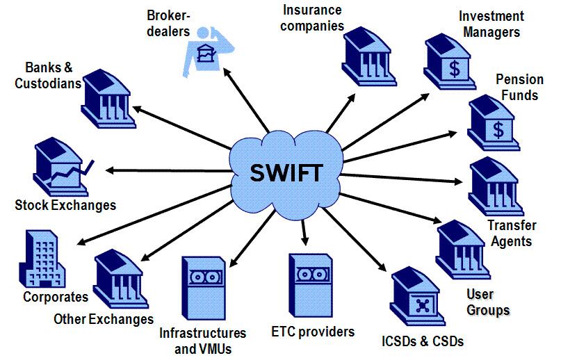 Изображение - Международная платежная система свифт (swift) d29d8419b30f6a4fb71314f5f0ee69d3.807x515