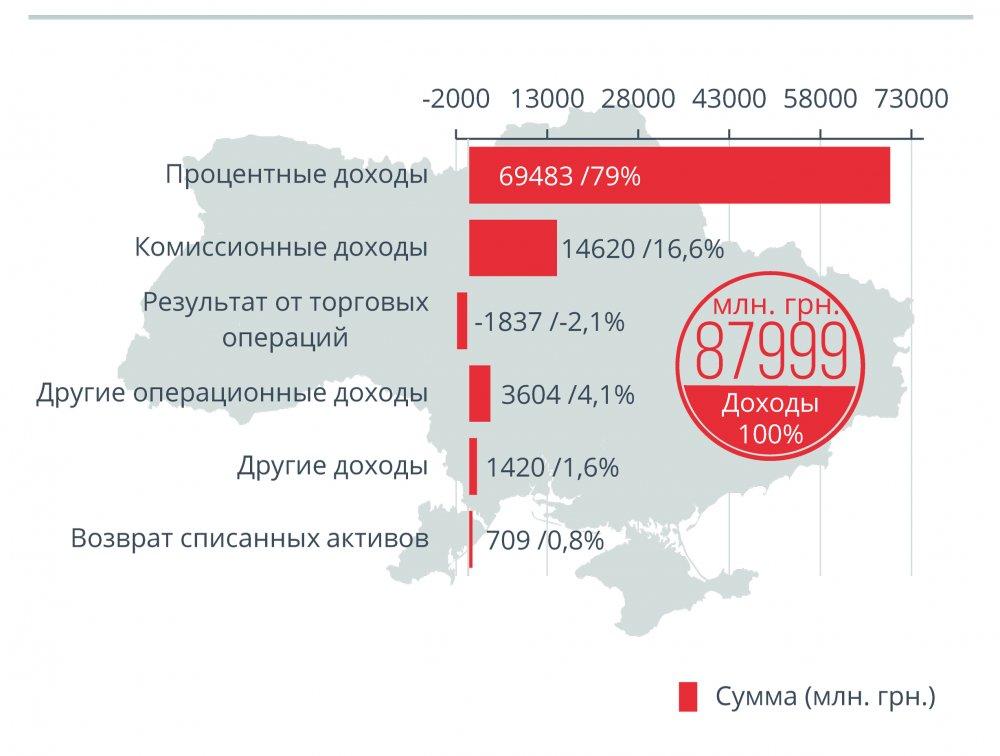Доходы и расходы Банков украины Инфогрфика 5