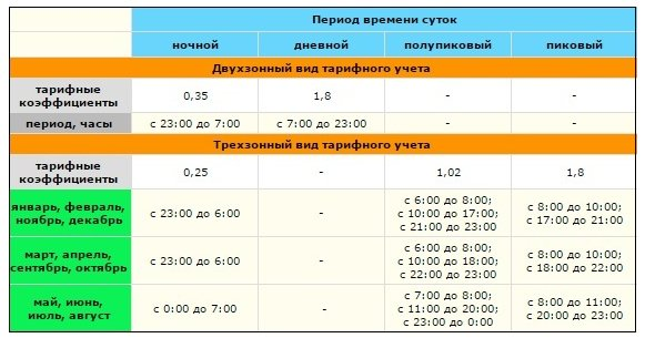 tarif electric ukraine