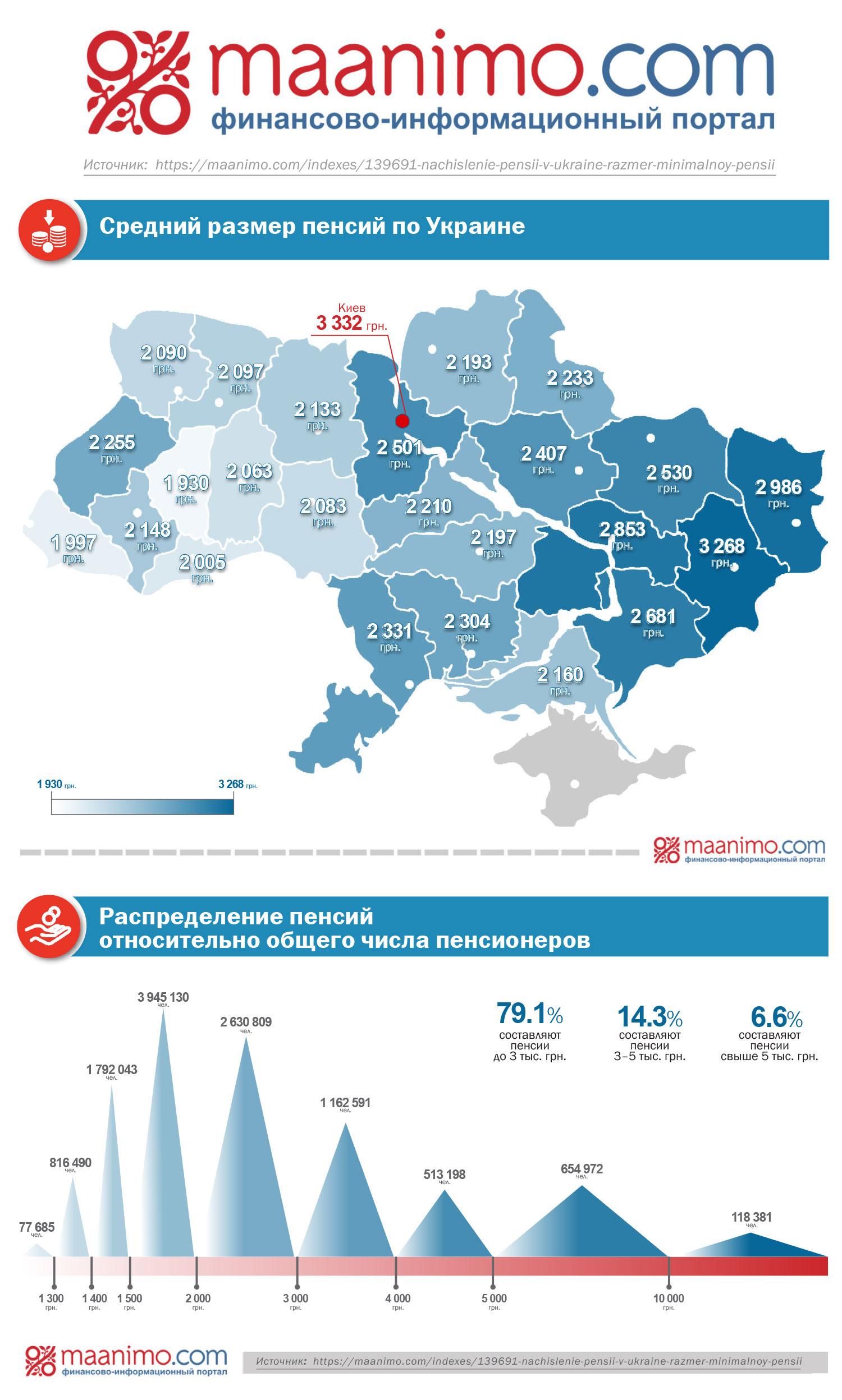 Какая минимальная пенсия по возрасту на украине банки рязани вклад пенсионный